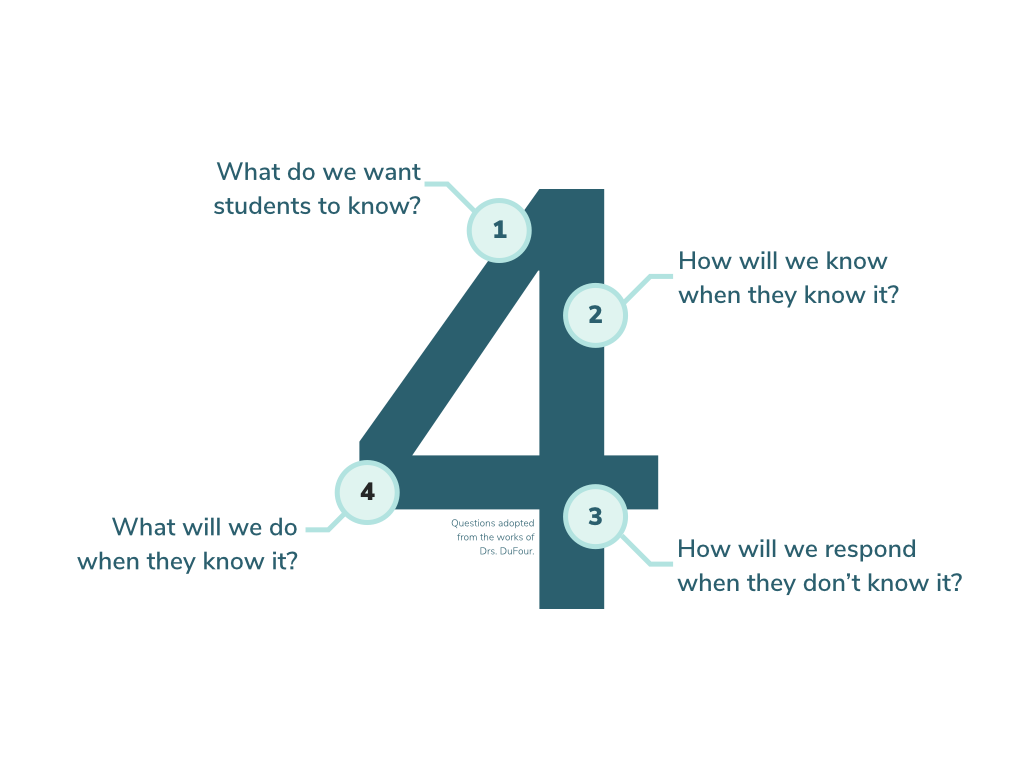 The number 4 with Dr. DuFour's 4 PLC Questions